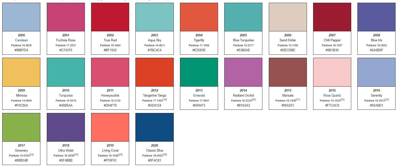 Patone Color of the Year Since 2000